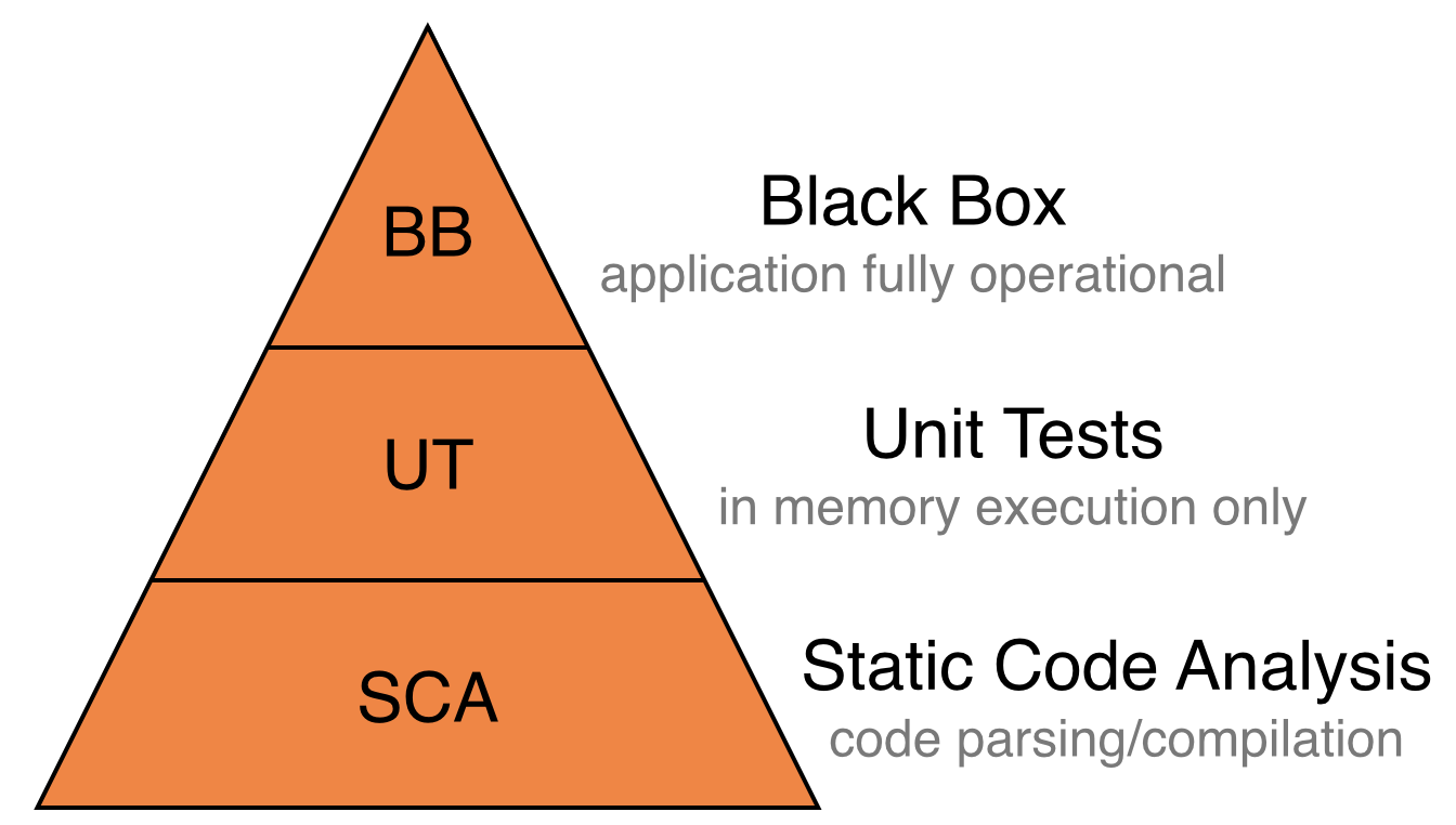 the three pillars of automated testsing