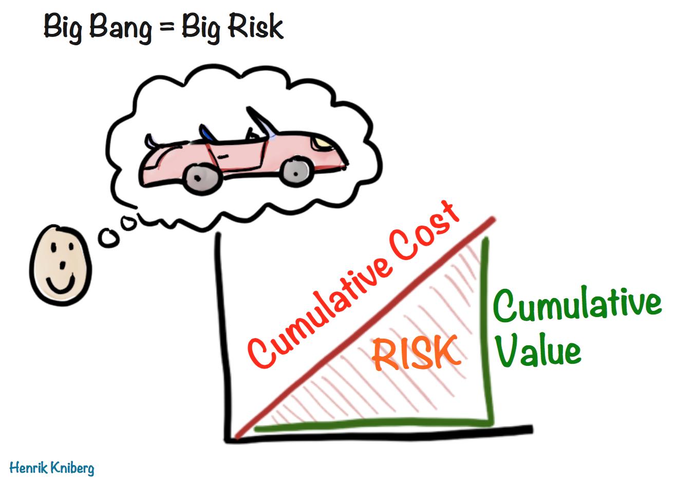 Big Bang is Big Risk
