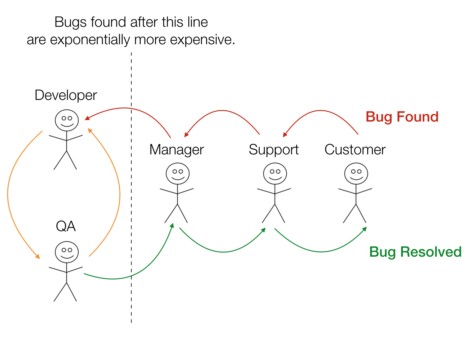 What Happens When Your Customer Finds A Bug