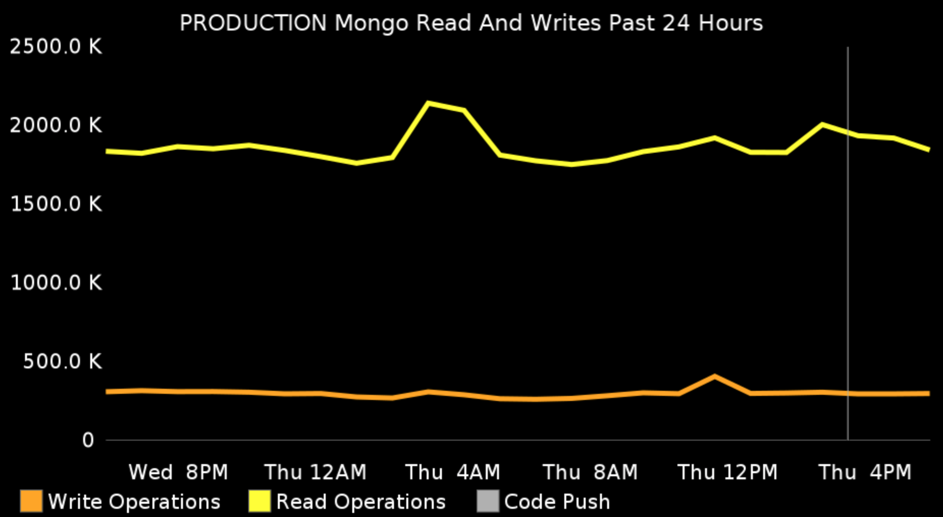 The number of read and write Mongo operations, 24 hours back
