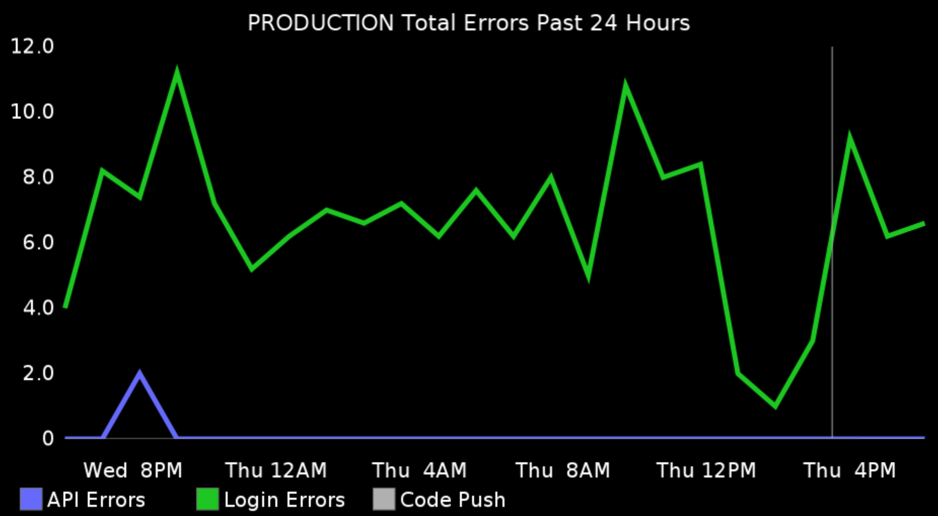 The rate of errors for the last 24 hours