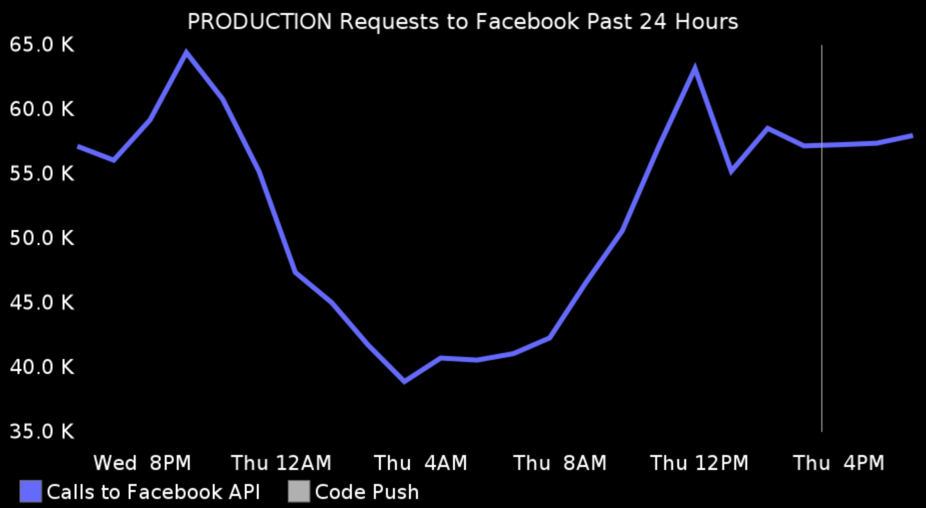 No one is posting on Facebook around 4am.