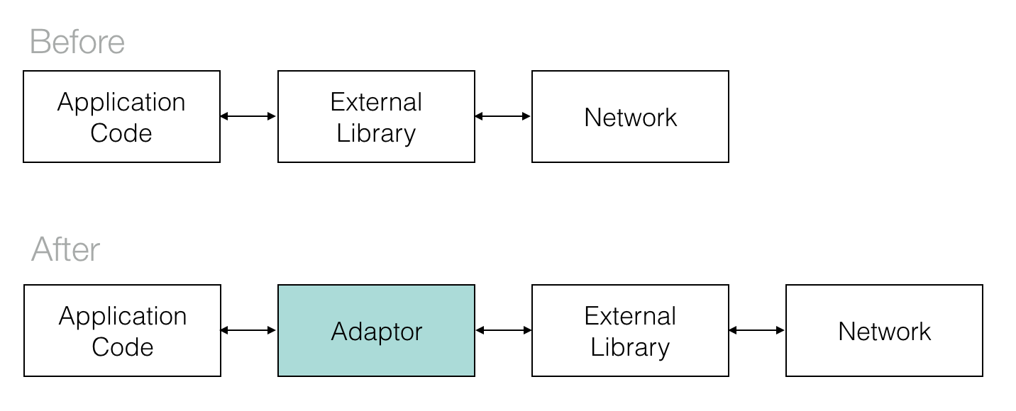 Use adaptors for all external library calls