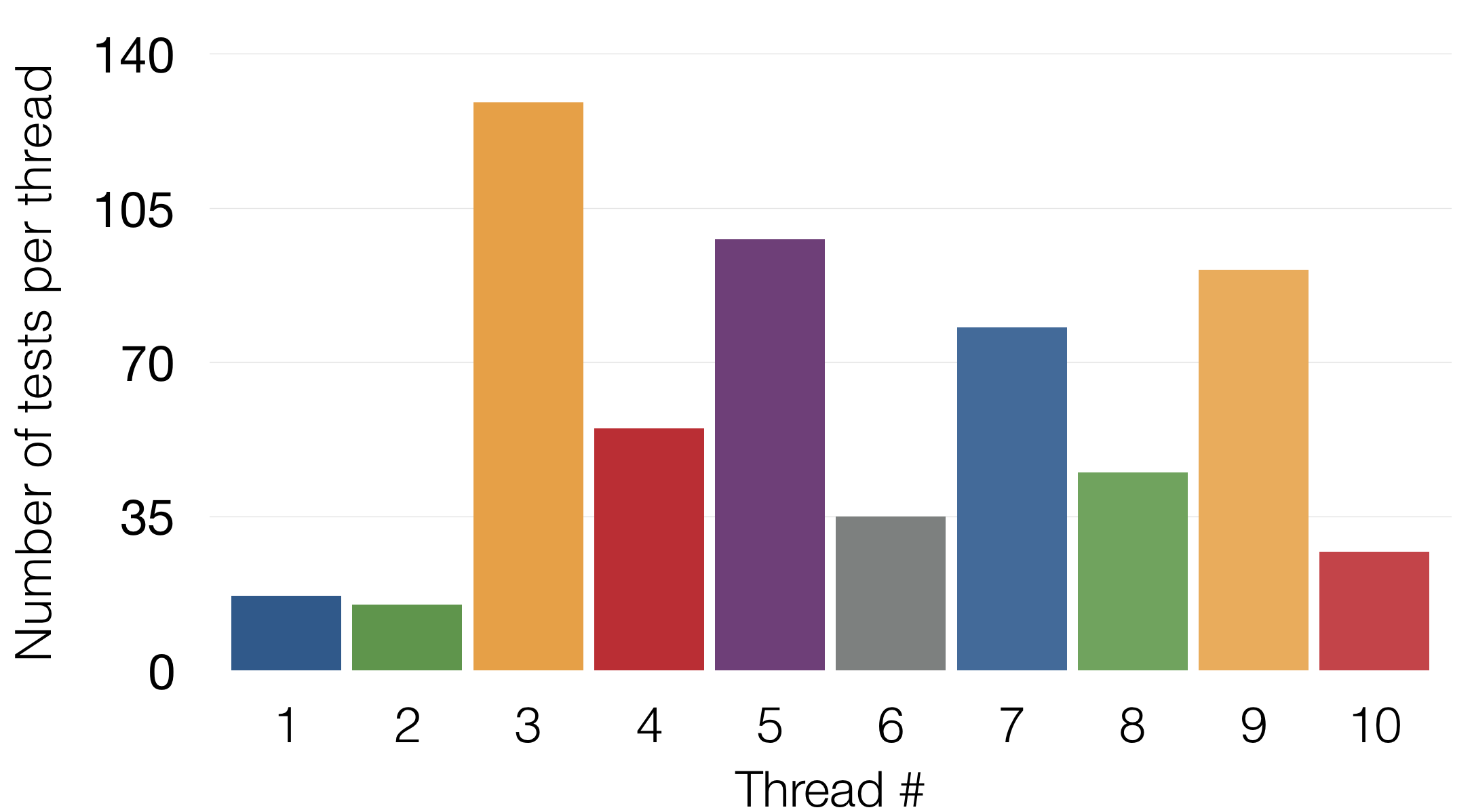 Thread sizes before optimization