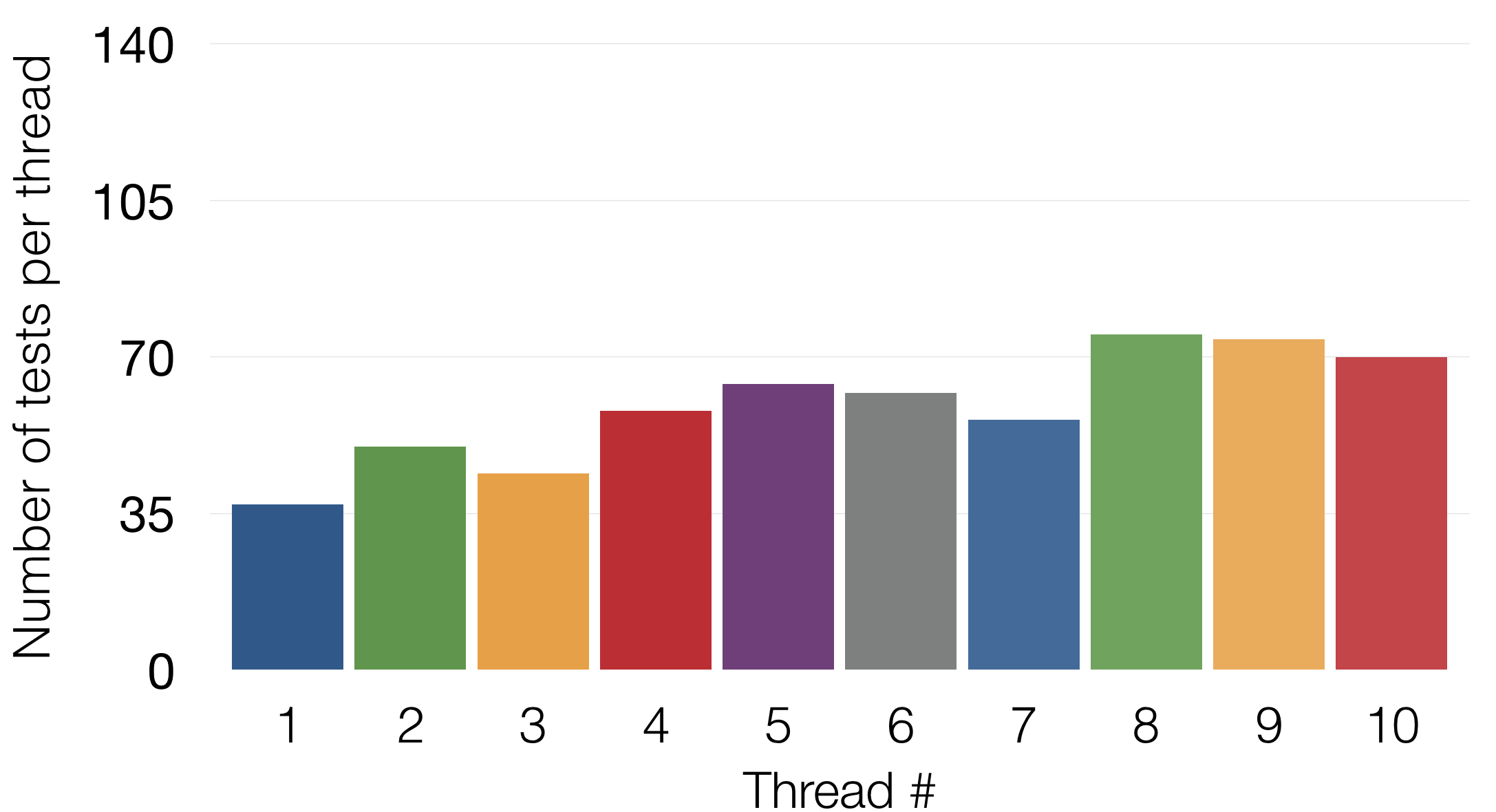 Thread sizes after optimization