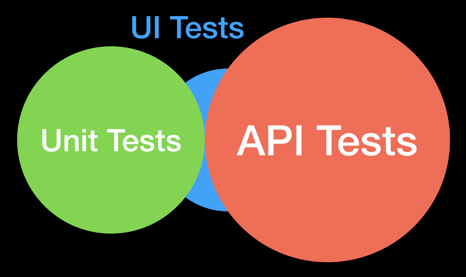The majority of the UI tests can be broken to API and Unit tests