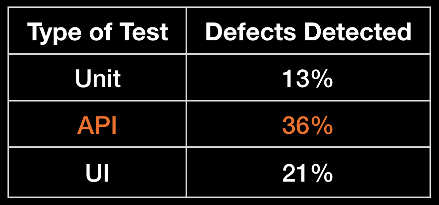 How different types of automated tests can help us detecting defects